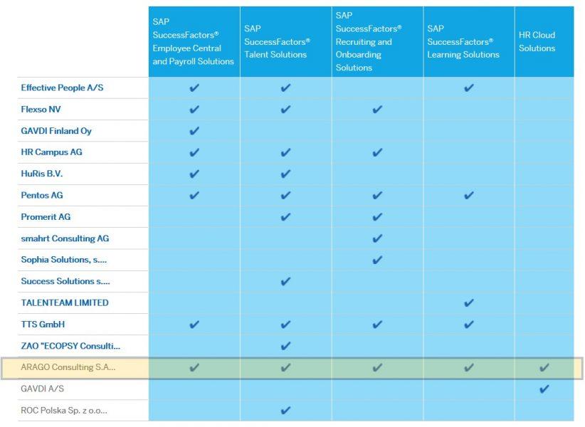 ARAGO Consulting SAP Certifications