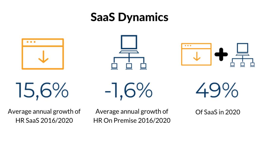Saas Dynamics for Cloud HR