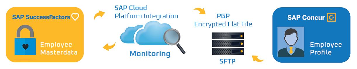 Employee-data-integration-SuccessFactors-to-Concur